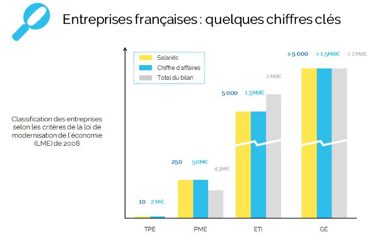 PME : que représentent les PME dans l'économie de la France ?